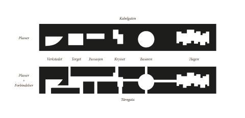 Placemaking - Kabelgaten