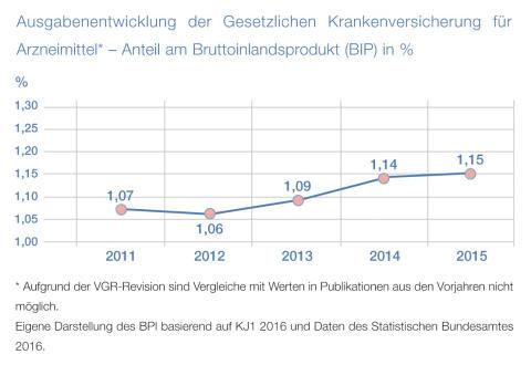 2016-11-07 BPI PM Pharma-Daten_Grafik Ausgabenentwicklung der GKV für AM_Seite 59_2