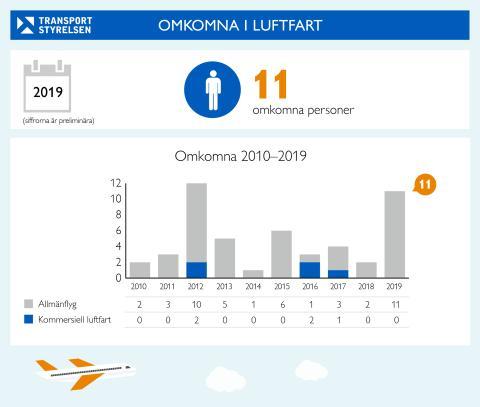 Elva omkom inom allmänflyget 2019