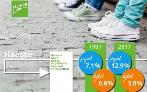 Tupakoinnissa koulutuserot näkyvät kärjistyneesti