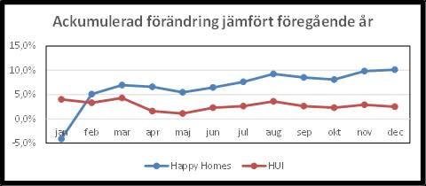 Happy Homes-kedjan ökade försäljningen med drygt 10% under 2015 och tar marknadsandelar!