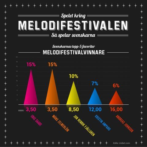 vinnare av melodifestivalen 2018