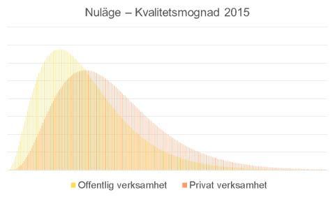 Rapport om kvalitetsmognad inom offentlig och privat sektor – en jämförelse