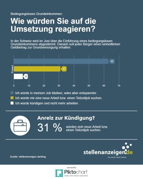 stellenanzeigen.de Umfrage: Wie würden Sie auf die Umsetzung eines bedingungslosen Grundeinkommens in Deutschland reagieren?