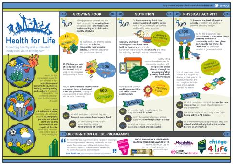 Health for Life infographic