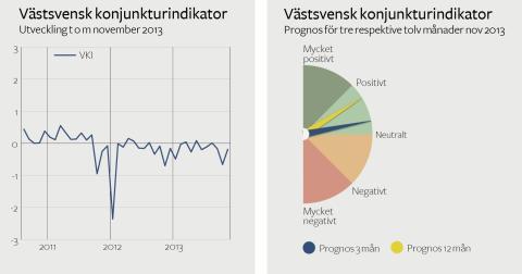 Västsvensk konjunktur i decemberväntan