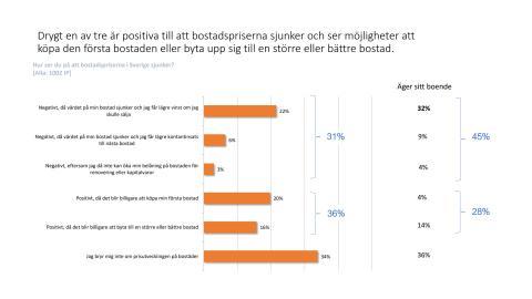 Undersökningsresultat: Hur ser du på att bostadspriserna i Sverige sjunker?