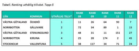 Öckerö  – Bäst på uthållig företagstillväxt i Sverige 2012