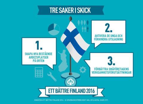 Sparbankens enkät Ett bättre Finland 2016 utredde: att skapa nya permanenta arbetsplatser skulle förbättra välståndet mest