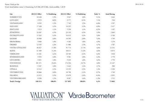 Värde per län 2013