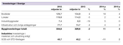 Svenska Teknik&Designföretagen: Investeringssignalen, november 2014
