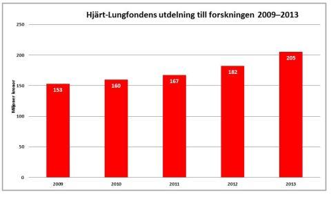 Utdelningen till svensk forskning ökar: Svenska forskare får 205 miljoner av Hjärt-Lungfonden