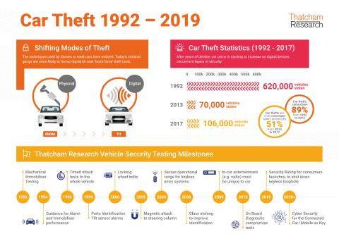 Vehicle Crime Infographic
