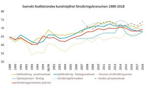 SKI kundnöjdhet Försäkringsbranschen 1989-2018