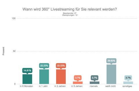 Ausblick: Relevanz 360°-Livestreaming