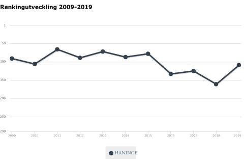 Haninge stiger rekordartat hela 52 platser i årets företagsranking