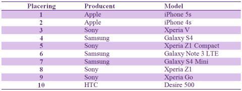 Top 10 mest solgte mobiler i februar