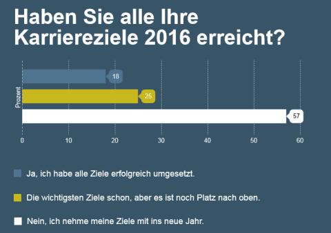 stellenanzeigen.de-Umfrage: Arbeitnehmer nehmen Karriereziele mit ins neue Jahr