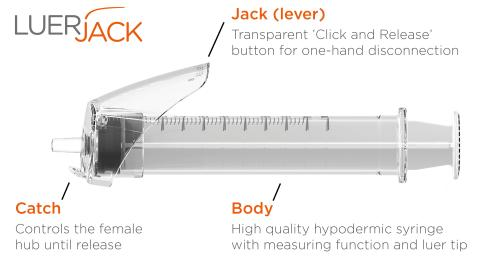 US FDA 510(k) Clearance for Luer-Jack® Slip syringe