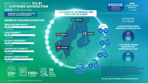 TCS:llä jälleen kerran tyytyväisimmät asiakkaat sekä Suomessa että Pohjoismaissa