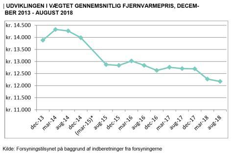 Forsyningstilsynet: Priserne for fjernvarme er faldet med 4,2 pct. det seneste år