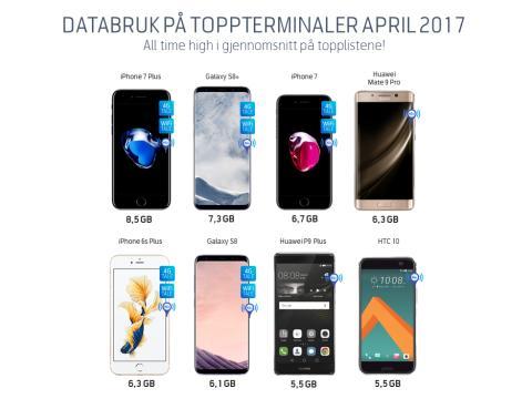 Databruk-toppterminaler-april-2017-endelig-croppet
