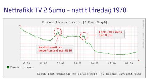 Sumo-graf