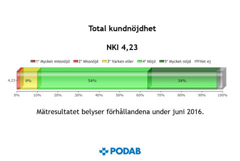 Ett NKI-index på 4,23 är riktigt bra men PODAB har ännu högre ambitioner för kundnöjdheten