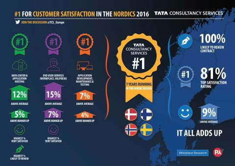 TCS #1 in Nordic IT customer satisffaction for the 7th year in a row