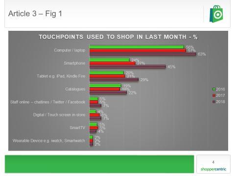 Econsultancy- The best digital marketing stats we've seen this week