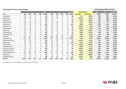 Vismas månadsrapport för nyföretagandet (juli 2012)