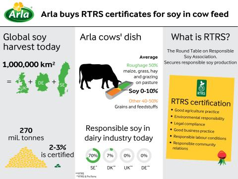 Arla will buy RTRS certificates to cover all soy in cow feed