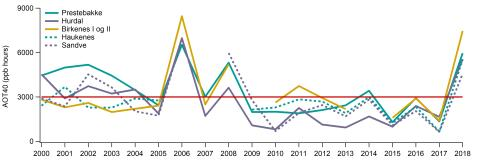 Tremåneders AOT-verdi (1 mai -31 juli) for ozonstasjoner i Sør-Norge i perioden 2000- 2018
