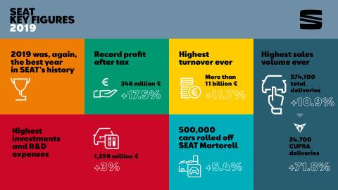 Seat key figures
