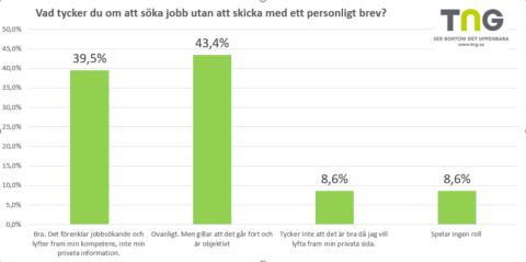 83 % av jobbsökare föredrar att inte skicka ett personligt brev