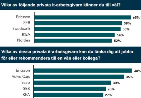 Ericsson, Volvo Cars, Saab och SEB - Populäraste privata it-arbetsgivarna