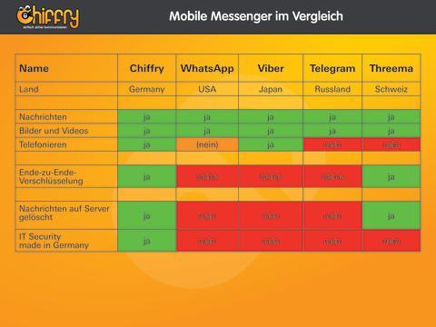 Abhörsichere Kommunikations-App Chiffry für iOS zur Security Essen 2014
