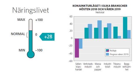 Urstark byggkonjunktur i Västernorrland
