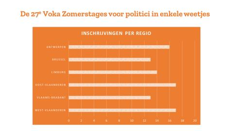 Cijfers Voka Zomerstages 2019 - Regio politicus