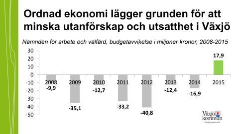 Budget AoV 2015