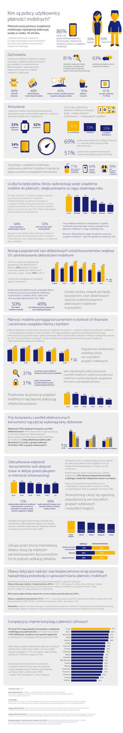Digital Payments Study 2016 infografika
