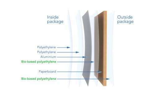 Verpackungsmaterial mit bio-basierten Lagen