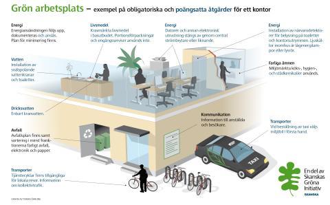 Grön arbetsplats