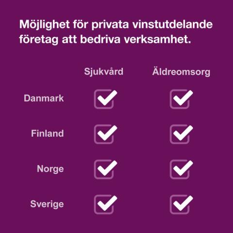 Vårdföretagarnas mytkalender: Vinster i vården och omsorgen är förbjudet i övriga nordiska länder (myt 20)