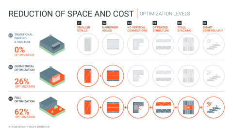 Reduction of space and cost - optimization levels