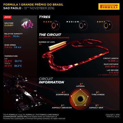Inför Brasiliens Grand Prix 11-13 november