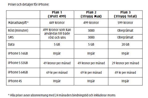 3 börjar sälja iPhone 5 i Sverige 28 september
