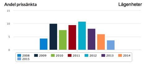 Andelen prissänkta lägenheter 2008-2015