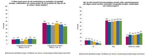 Krogar mot knark ger resultat i Umeå