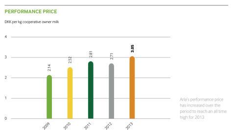 Arla's Performance Price 2009-2013